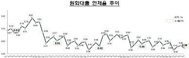 국내은행 대출 연체율 상승세 꺾였다