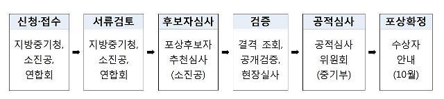 인천중기청, 2020년 대한민국 소상공인대회 포상 접수