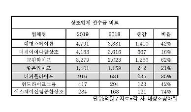 허리 커진 상조업계…더리본‧좋은라이프 선수금 '쑥'