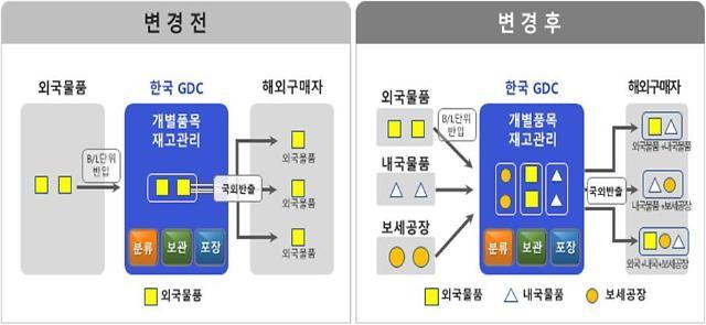 중계무역만 허용되던 GDC 국내물품 반입 허용…수출 플랫폼으로 육성