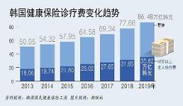 .统计:去年韩国医保治疗总费用接近5千亿元.