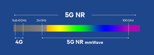 속도 체감 못하는 5G 스마트폰, '밀리미터파' 도입에 '기대'