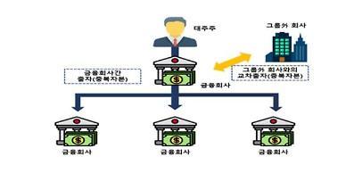 금융당국, 금융 그룹 위험평가 3분기 실시