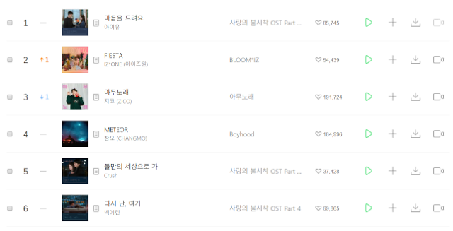 Melon to stop real-time song chart service for wider range of music