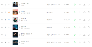 ​​Melon to stop real-time song chart service for wider range of music