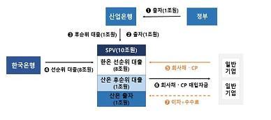 정부, 10조규모 회사채·CP 매입기구(SPV) 설립