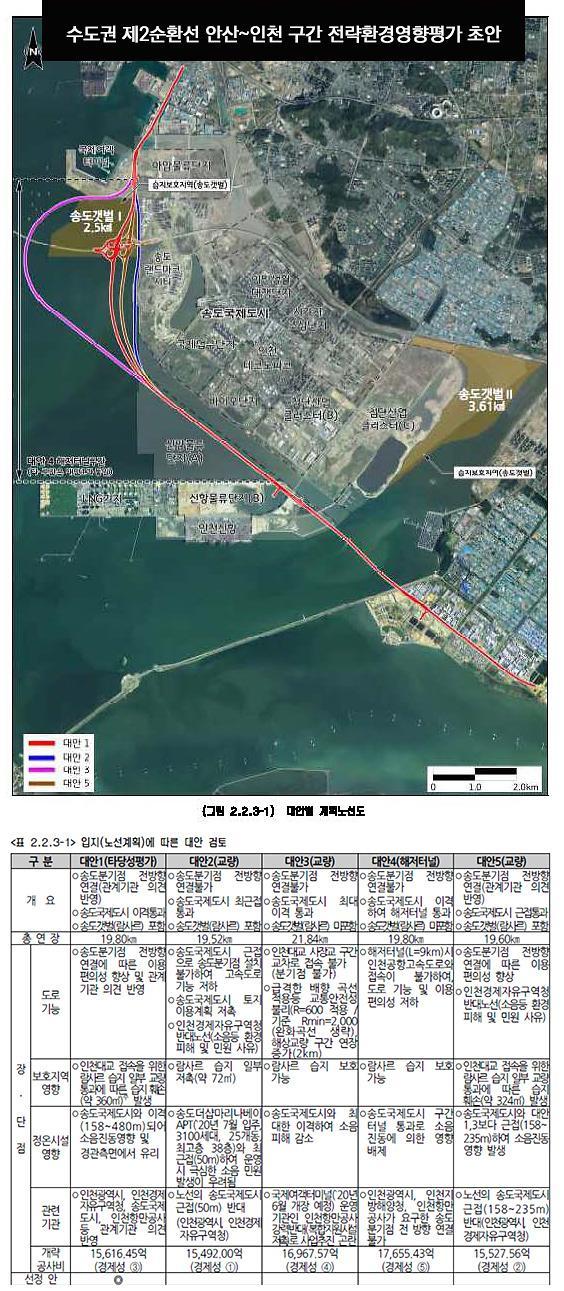 [성명서] 습지보호지역 훼손하는 수도권 제2고속도로계획, 전면 재검토 해야…인천녹색연합