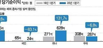 Doanh thu quý I/2020 tại nước ngoài của Top4 ngân hàng Hàn Quốc…Hana·Shinhan mỉm cười