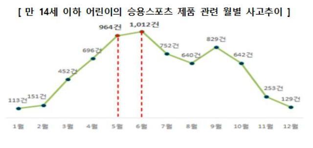 6월 어린이 승용스포츠 제품 사고 빈발…킥보드 5년간 4.6배↑