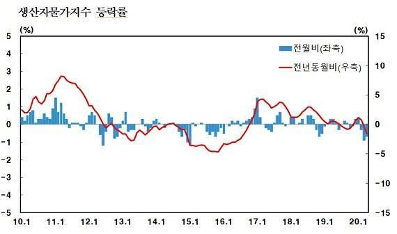 4월 생산자물가 유가 급락에 0.7%⤓… 석달째 하락세 지속