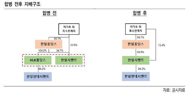 한일시멘트, HLK홀딩스 흡수합병…그룹 지배구조 수직계열화 완료