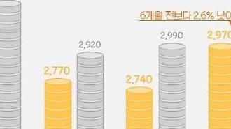 Job Korea: Thị trường tuyển dụng ảm đạm…Mức lương mong muốn của ứng viên giảm nhẹ