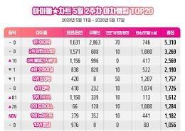 아이돌차트 아차랭킹, 아이유 2주 연속 1위···'깡 열풍' 비 급상승