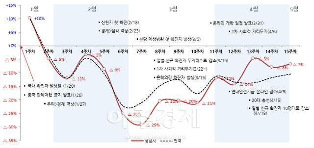 성남시, 성남형 연대안전기금 소비 진작 지역경제 활성화