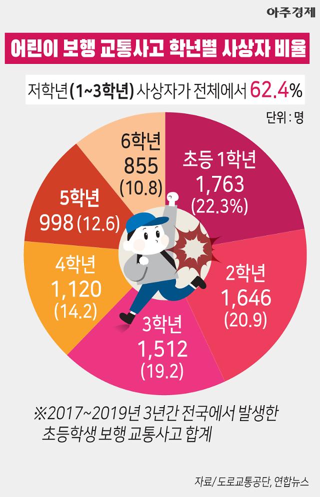 [그래픽] 1~3학년이 전체에서 62.4% 초등생 보행 교통사고 학년별 비중 [아주경제 차트라이더]