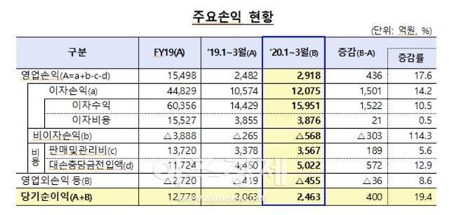 올 1분기 저축은행 당기순이익 2463억원…전년 比19.4%↑