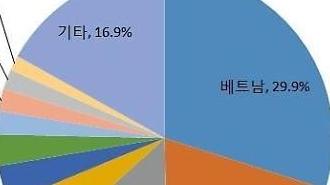 Bất chấp Covid19, số lượng người Việt Nam nhập cảnh vào Hàn Quốc 4/2020 tăng 66%