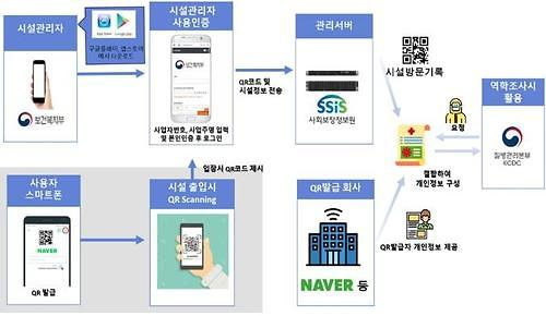 QR code electronic registration adopted in S. Korea to trace dance club visitors