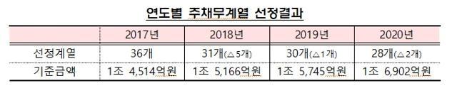 금감원, 빚 많은 기업 28곳 선정…KCC·KG 신규 편입