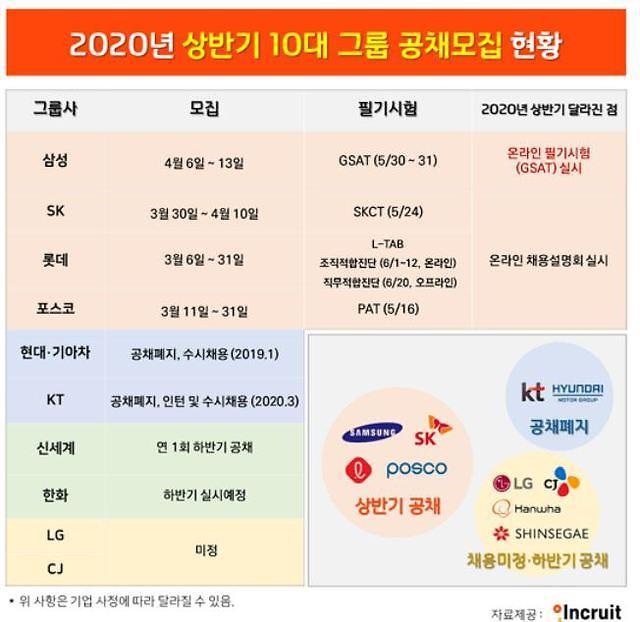 코로나19 여파…상반기 10대 그룹 신입공채 4곳 뿐