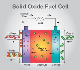 .New solid oxide fuel cell system wins state approval in S. Korea.