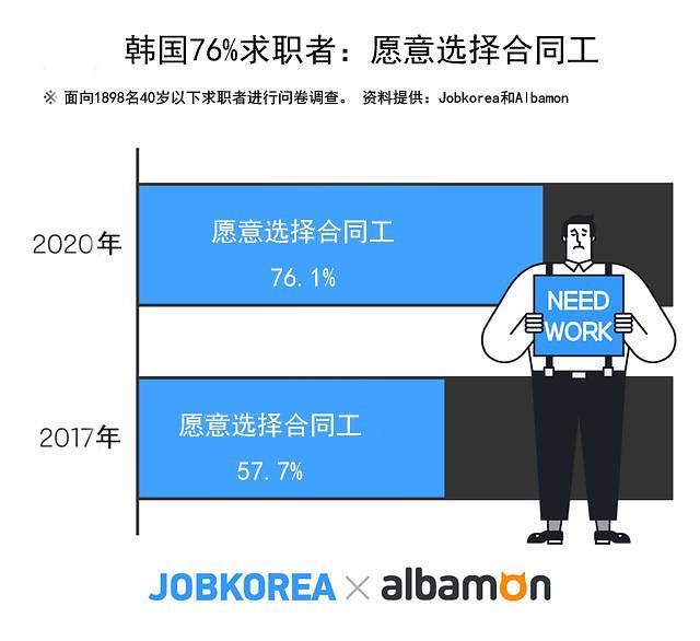 调查:韩近八成求职者愿意干合同工 较三年前明显增加