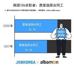 .调查:韩近八成求职者愿意干合同工 较三年前明显增加.