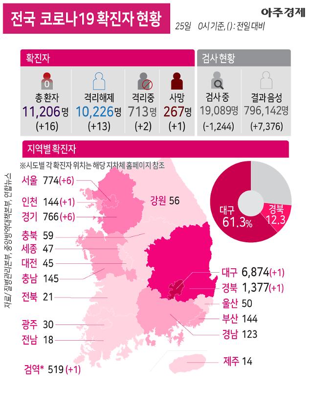 [코로나19] 나흘 만에 10명대로 감소 전국 확진자 현황 [그래픽]