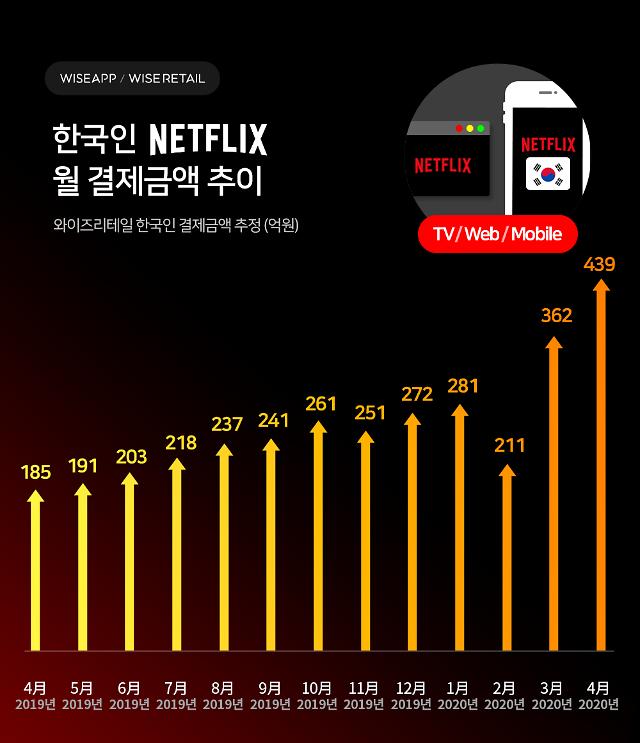 4월 韓 넷플릭스 결제액 439억원... 역대 최대
