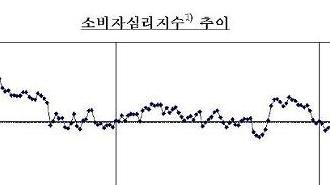 Hàn Quốc: Hiệu quả của tiền hỗ trợ thảm họa…Chỉ số tâm lý người tiêu dùng tháng 5 tăng 6.8 điểm