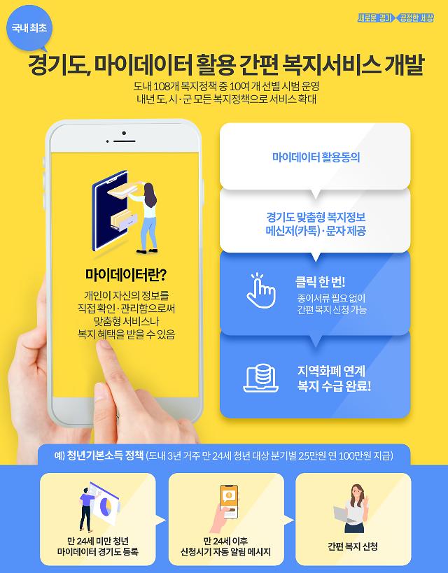 경기도, 마이데이터 활용 복지서비스 추진...착수보고회 개최