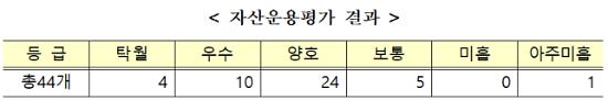 """국민연금 기금평가 양호...""""자산운용시 저금리 고려해야"""" 권고"""