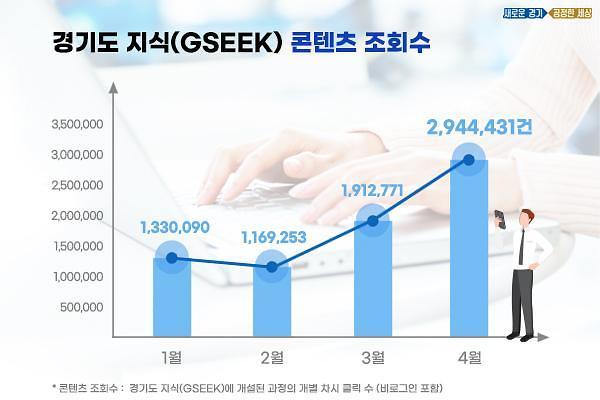 경기도 온라인 평생학습 이용량, 코로나19 국면이후 2배 이상 증가