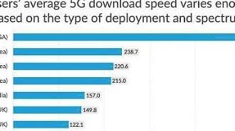 Quốc gia đầu tiên thương mại hóa 5G…Tuy nhiên tốc độ 5G tại Hàn Quốc chỉ bằng một nửa của Mỹ