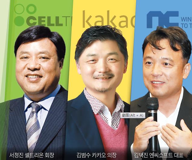 疫情致韩国富豪排名洗牌 Kakao之父金范洙财产超现代郑氏父子