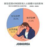 .调查:韩国超六成上班族跳槽计划被新冠疫情打乱.