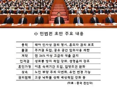 [특파원스페셜]4전5기 中 민법전…중국인 삶 달라질까