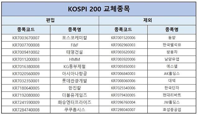 코스피200에 한진칼·포스코케미칼 등 11개 종목 신규 편입