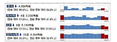 4월 기업 직접금융 조달액 28.8%↓··· 주식과 회사채 모두 급감