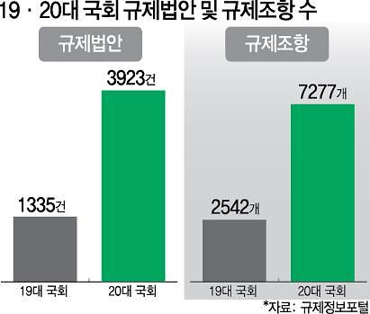 [20대 국회 결산] ①없애도 모자랄 판에...기업규제 19대보다 3배 늘었다