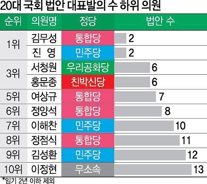 """[20대 국회 결산] ②이런 정치인 안 됩니다"""""""