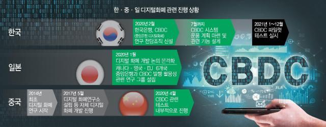"""[한·중·일 디지털화폐, 어디까지 왔나] """"CBDC 상용화는 대세""""…마이웨이 韓銀도 입장 선회"""