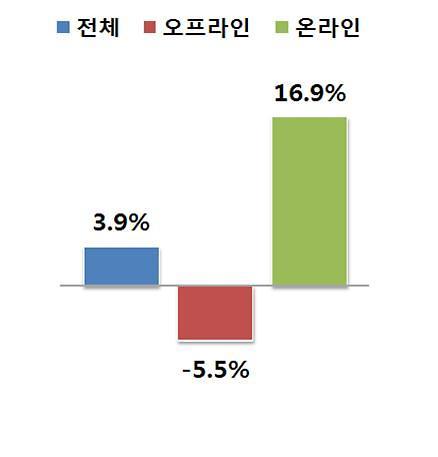 코로나 주춤? 4월 유통업체 매출 전년동월 대비 3.9%↑