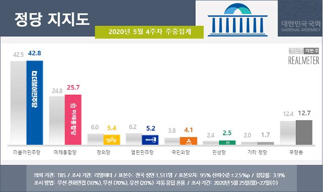 [여론조사] 與 지지율, 윤미향 부정 의혹에도 42.8%…0.3%p↑