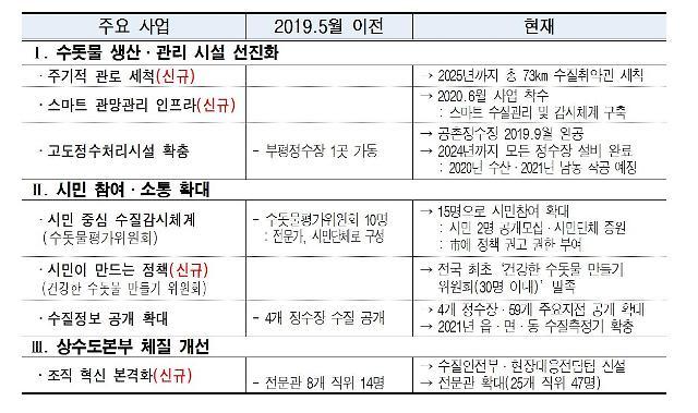 [특집]인천시상수도사업본부, 2020 인천 미추홀참물의 재탄생 선언