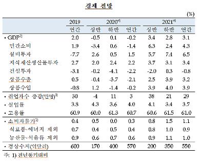"""한은 """"올해 경제성장률 -0.2%…코로나 장기화땐 -1.8%"""""""