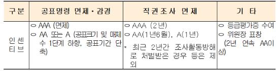 """조성욱 공정위원장 """"CP 우수 운영기업에 과징금 감경 검토 중"""""""
