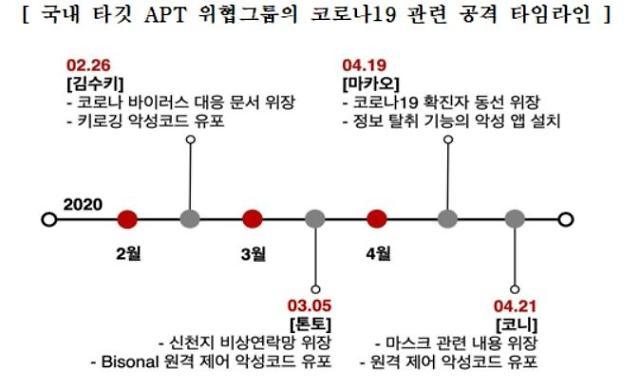 """금융보안원 """"4개 해킹그룹이 코로나19 악용해 공격"""""""