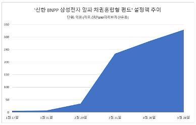 동학개미운동 열기에 삼성전자만 담은 신한BNP파리바운용 채권혼합형펀드 인기