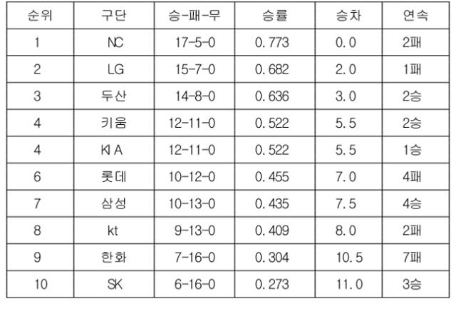 [2020 프로야구 순위] 6월 1일, 1위 NC, 2위 LG, 3위 두산, 4위 키움 등